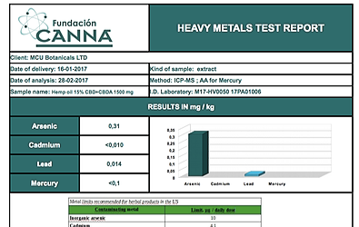 HEAVY METALS RESULTS