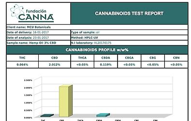 CANNABINOID RESULTS