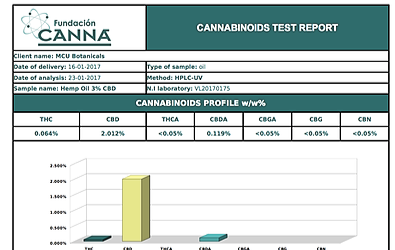 CANNABINOIDS RESULTS