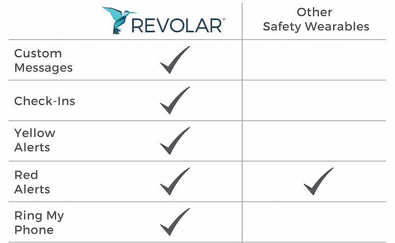 Comparison of Revolar Versus Other Safety Wearables