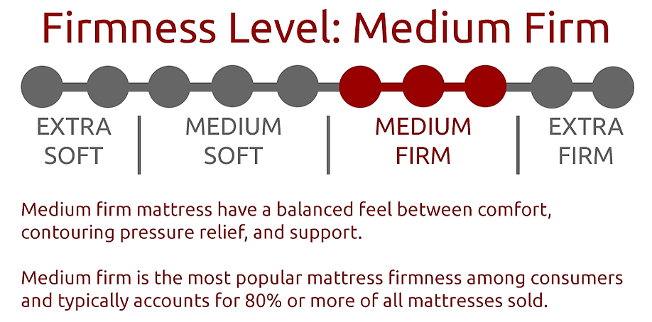 Sleep Ninjas Mattress Firmness Scale