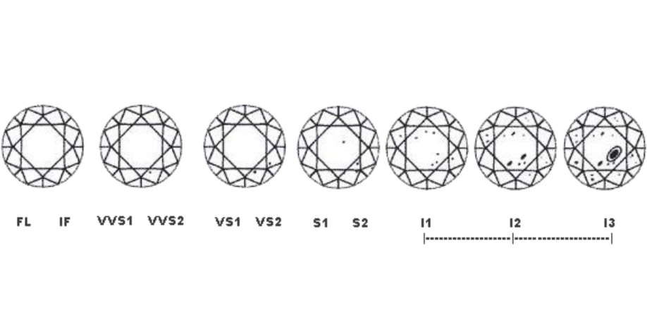 example of diamond clarity grades
